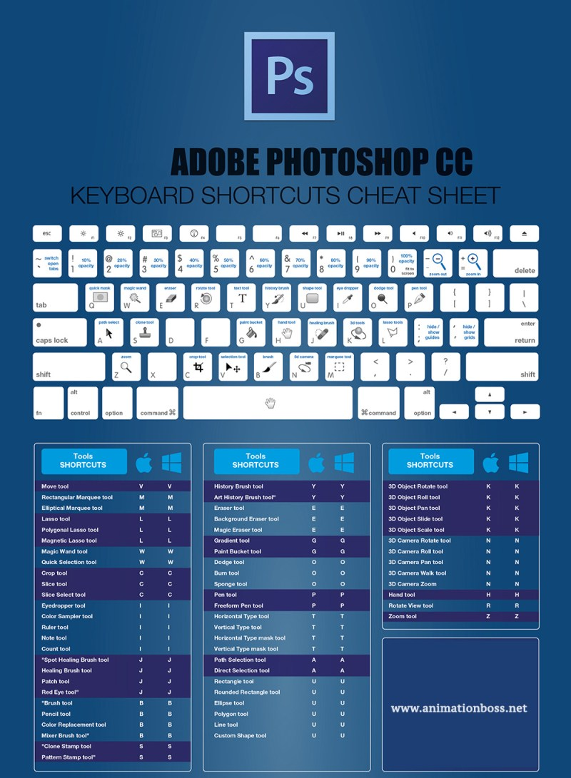 Adobe Photoshop CC Hotkeys