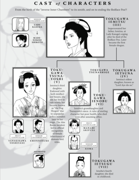 A cast of characters chart for Ooku that is also a family tree. At the top is a female version of Tokugawa Iemitsu (III). Multiple other women are below her in smaller frames.