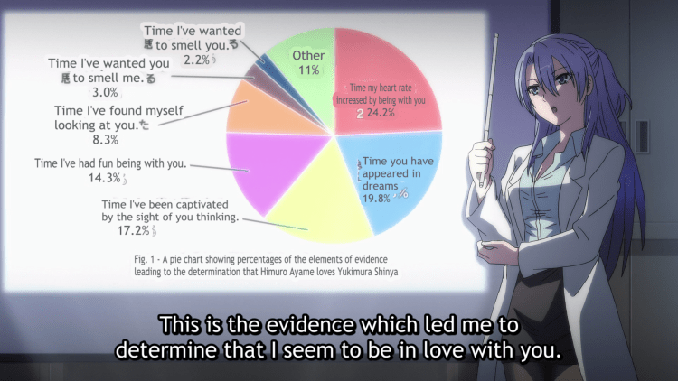 Himuro stands in front of a pie chart of how she spends her time thinking of Yukimura
