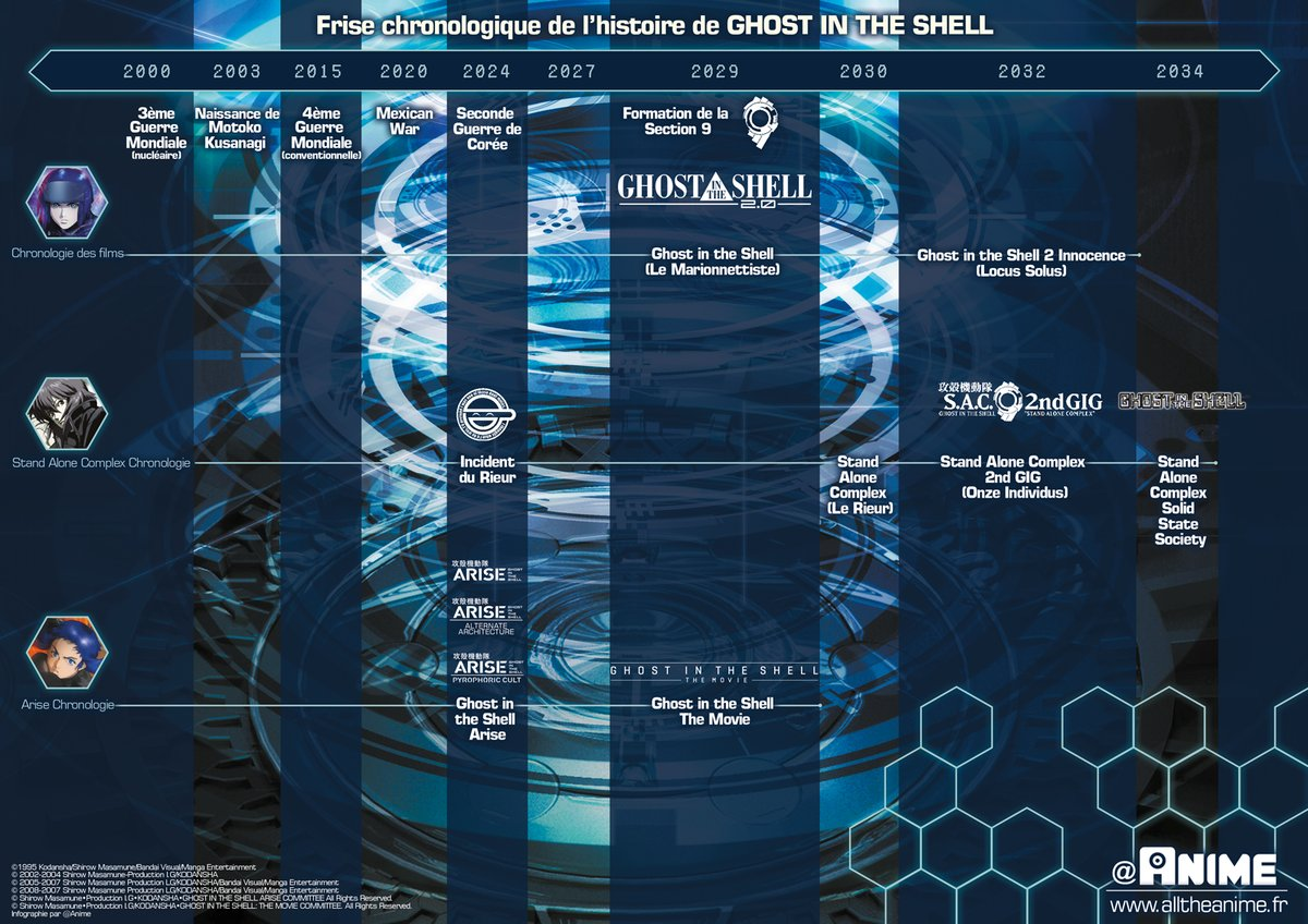 Ghost In The Shell Chronologie