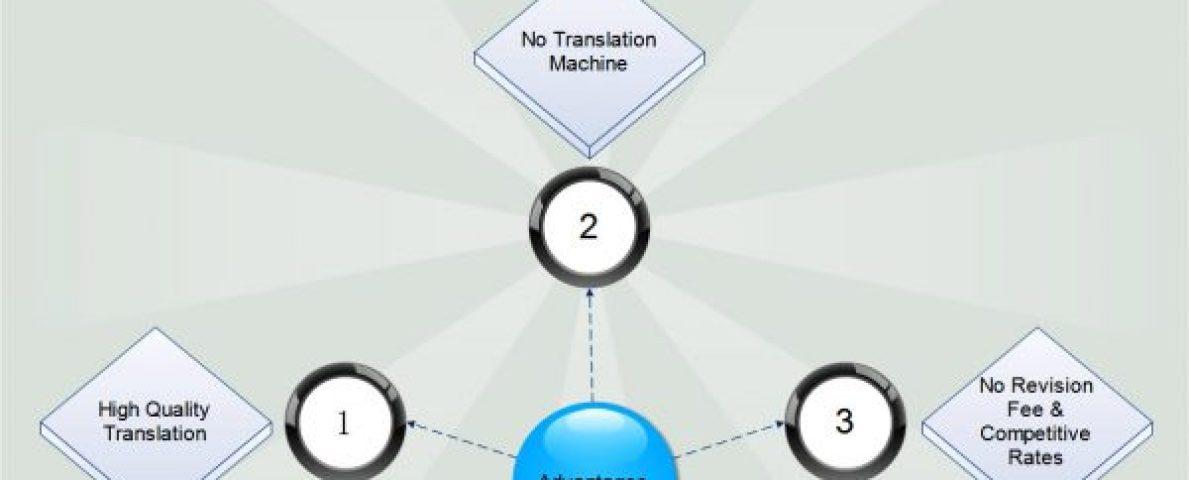 Advantages Sworn Translation Services