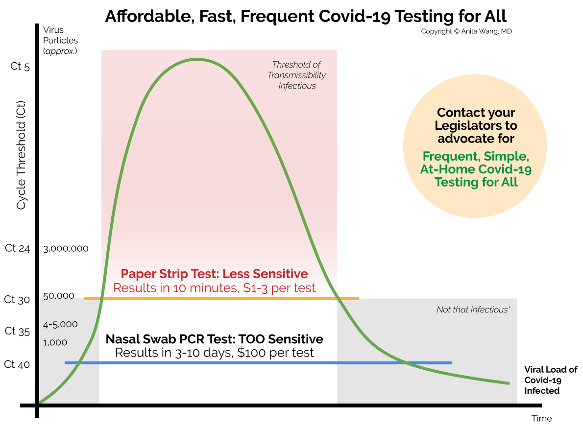 Covid Testing Sensitivity Graph