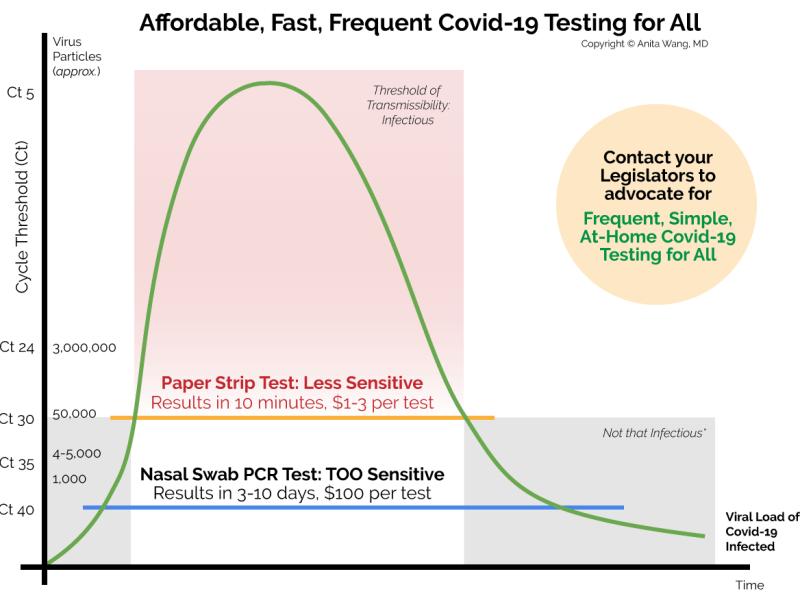 Covid Testing Sensitivity Graph