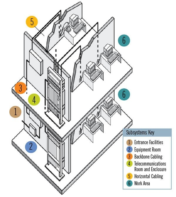 Six Subsystems that make up a Structured Cabling System