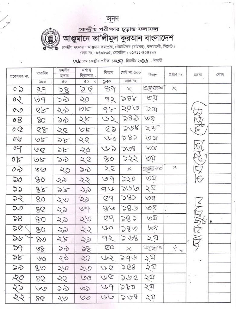 Anjuman Result 2016 (1)