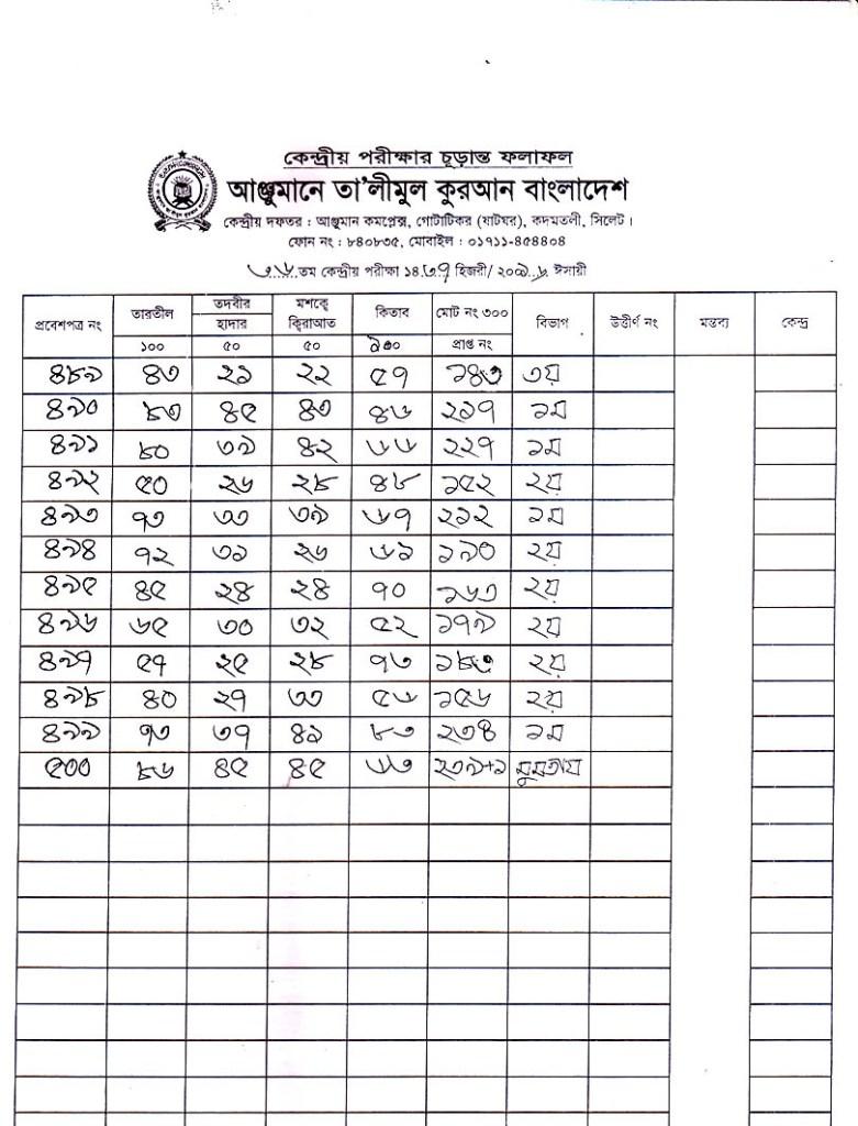 Anjuman Result 2016 (25)