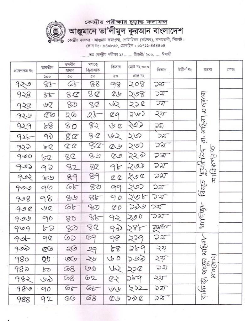Anjuman Result 2016 (37)