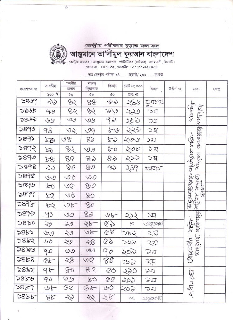 Anjuman Result 2016 (75)