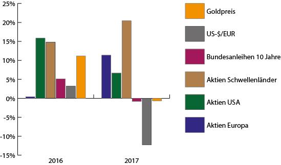 Kapitalmarktentwicklung 2017