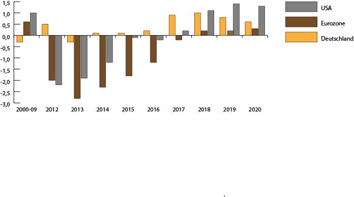 Output Gap zeigt geringere Überauslastung an