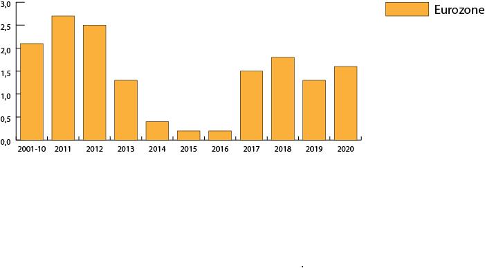 Inflation in der Eurozone in 2019 wieder niedriger