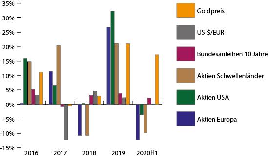 Rückgang bei Aktien Anstieg des Goldpreises