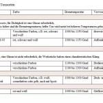 tonsorten-tabelle