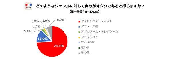 las estudiantes de secundaria en Japón son Otakus