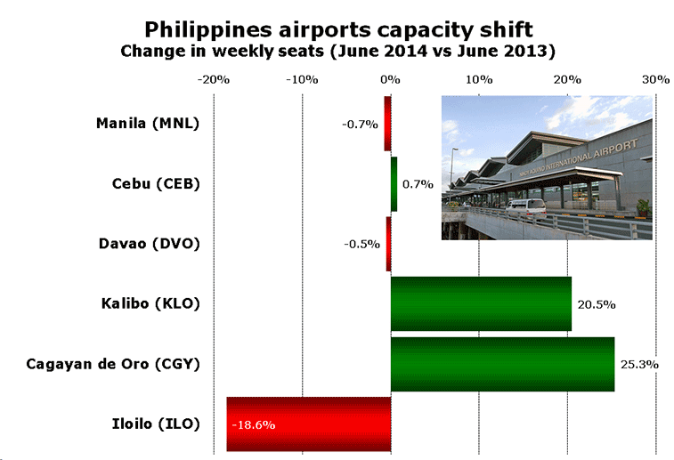 Philippines airports capacity shift Change in weekly seats (June 2014 vs June 2013)