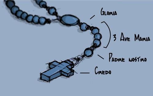 come si recita il rosario