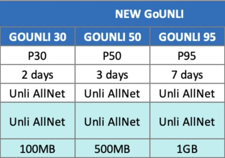 Globe Prepaid unveils improved GoUNLI promos for allnet