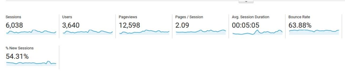 How I Got 12,000 Pagviews In October 2016