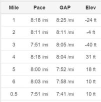 6.5 miles