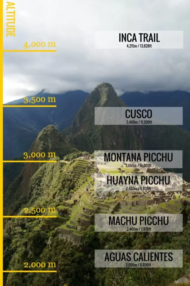 Machu Picchu altitude and elevation - a comparison chart that features all the important elevation levels you will pass on a trip to Machu Picchu