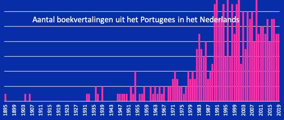 Boekvertalingen uit het Portugees in het Nederlands