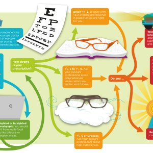 Transitions Lens Infographic