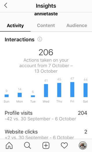 Interactions Metric of Instagram Insight