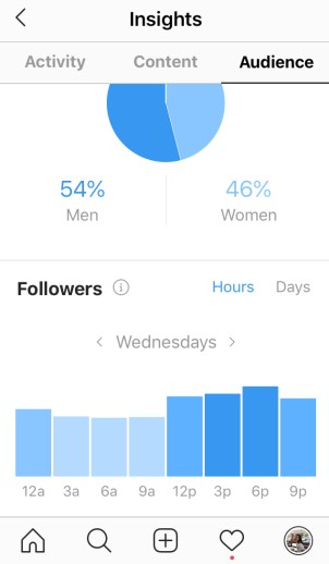 Followers - Most active hours