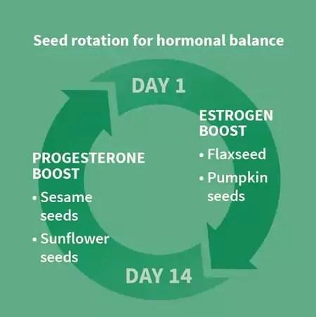 Seed rotation