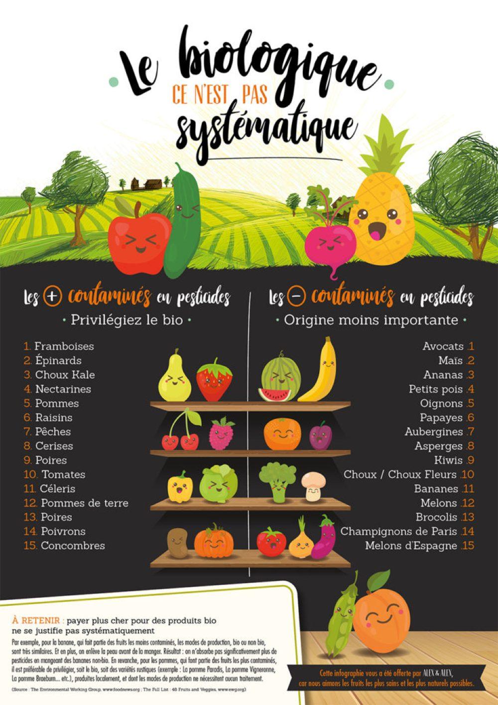 fruits legumes bio