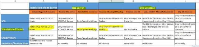 SCCM_CB_Restore_Recovery