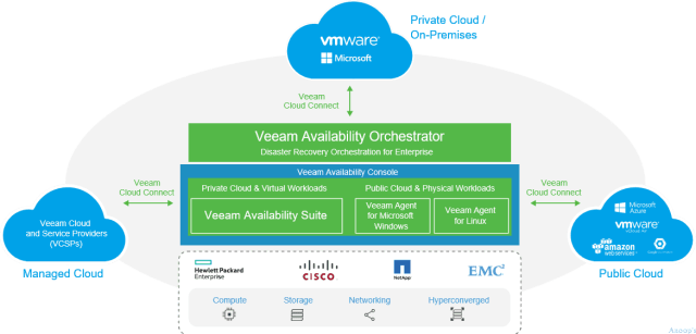 Veeam_Availability Platform_with_VAC.
