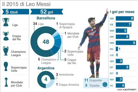Il 2015 di Leo Messi © ANSA
