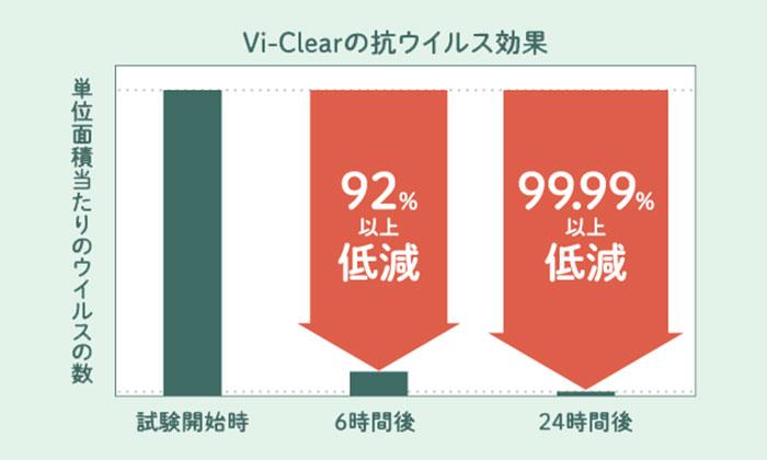 99.99%ウイルス・細菌を低減