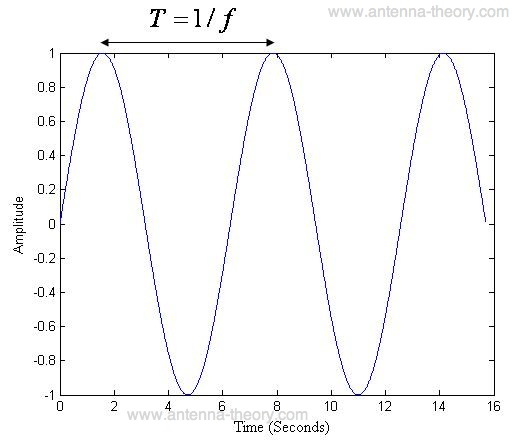 electromagnetic wave plotted versus time