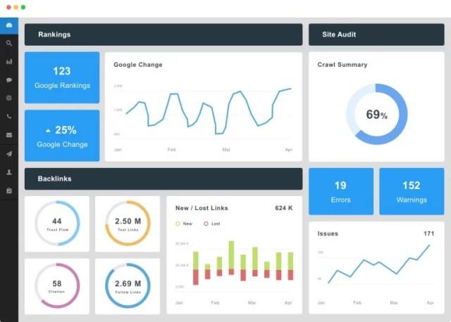 Develop a Digital Marketing Audit