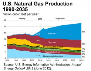 https://i2.wp.com/www.antibaro.gr/wp-content/uploads/2012/12/shale-gas-7-13-300x233.jpg