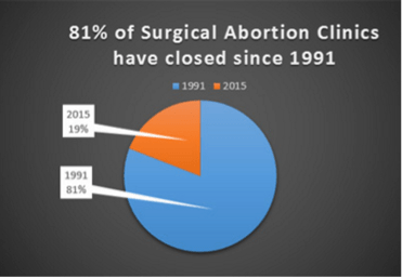 abortion-clinic-closures-since-1991