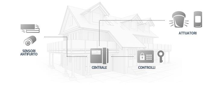 Come funziona l antifurto antifurto casa - Schema impianto allarme casa ...