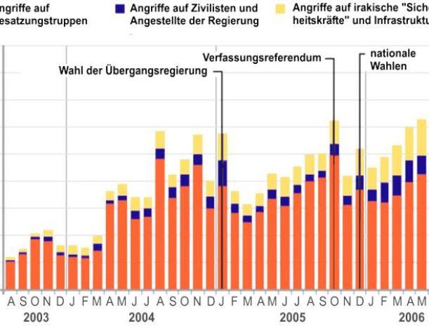 """Zahl bewaffneter Angriffe von """"Aufständischen"""" August 2003 - Juli 2006"""