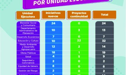 104 iniciativas ciudadanas en Envigado