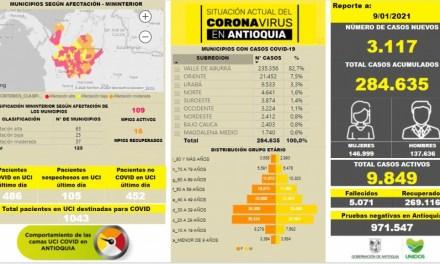 Contagiados por Covid19 se eleva a 284.635 en Antioquia
