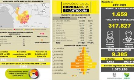 A 317.827 se elevan los contagios en Antioquia