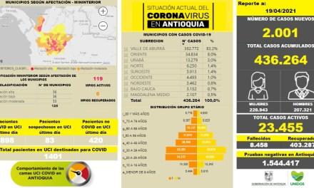 Antioquia registra 2.001 casos nuevos de COVID-19