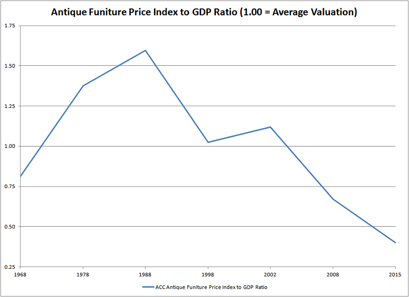 ACC Antique Furniture Price Index to UK GDP Ratio - A Theoretical Approach To Valuing Antiques And Fine Art - Antique Sage