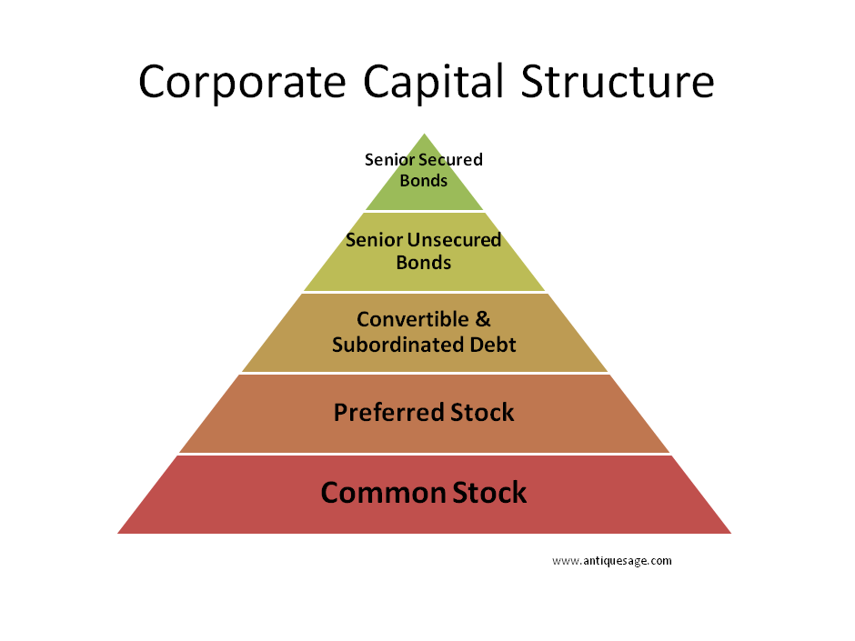 importance of capital structure to a firm finance essay The role and importance of capital markets finance essay  on capital structure capital the role and importance of capital markets  which used by a firm to .