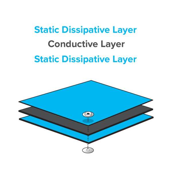 ESD-3-layer-matting-illustration