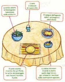 cenaebraica