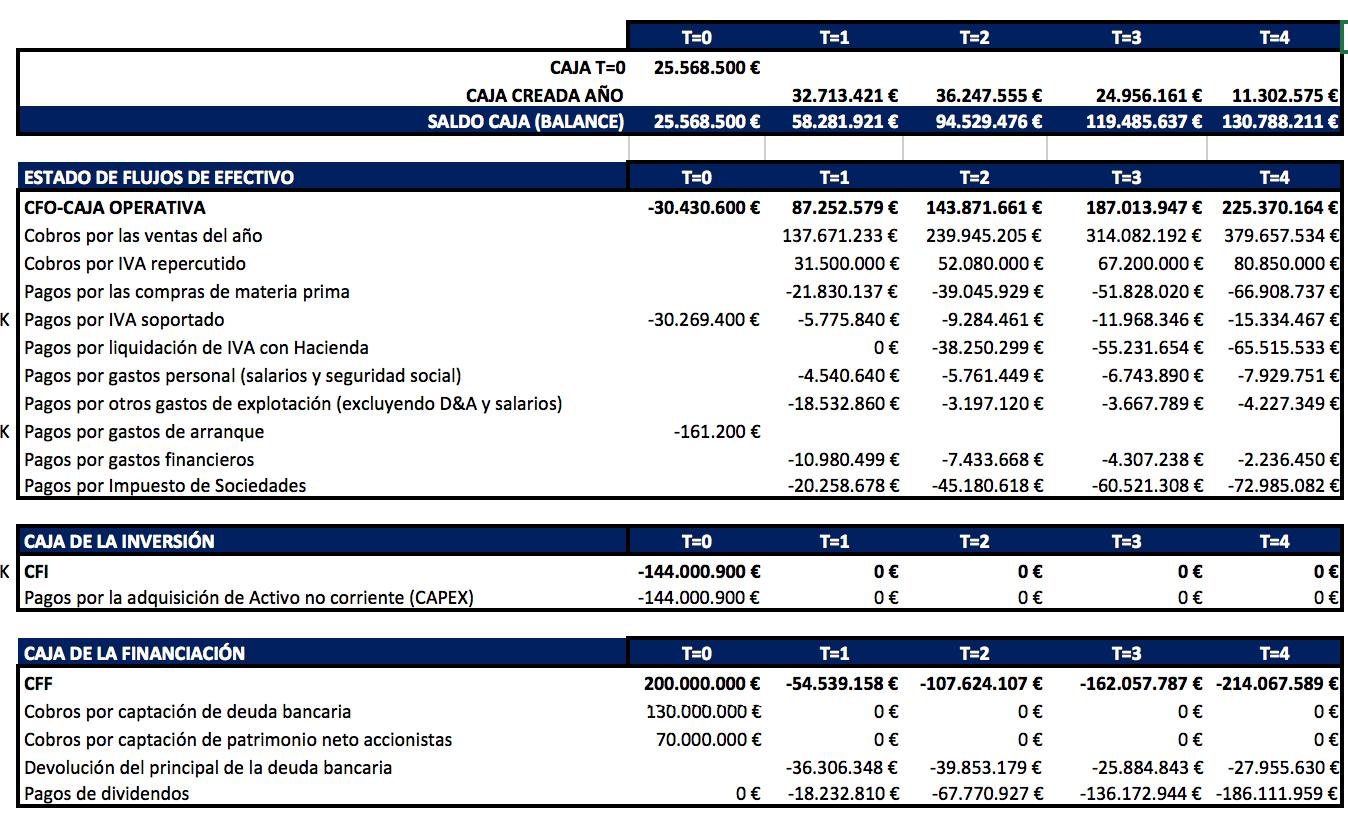El estado de flujos de efectivo: modelización en Excel - Blog ...