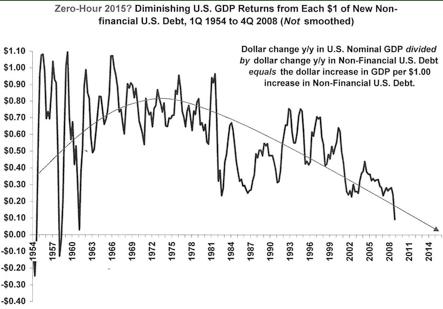 Dismissing US GDP returns